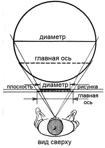 Эллипс против круга