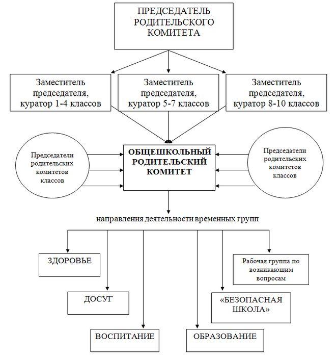 Родительский комитет. советы новичкам
